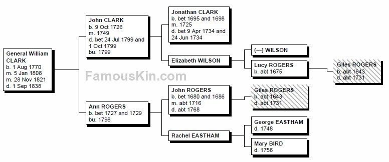 William Clark Family Tree Pedigree