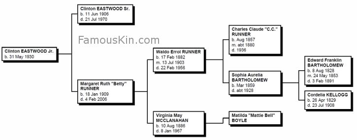 Clint Eastwood Genealogy | Family Tree Pedigree