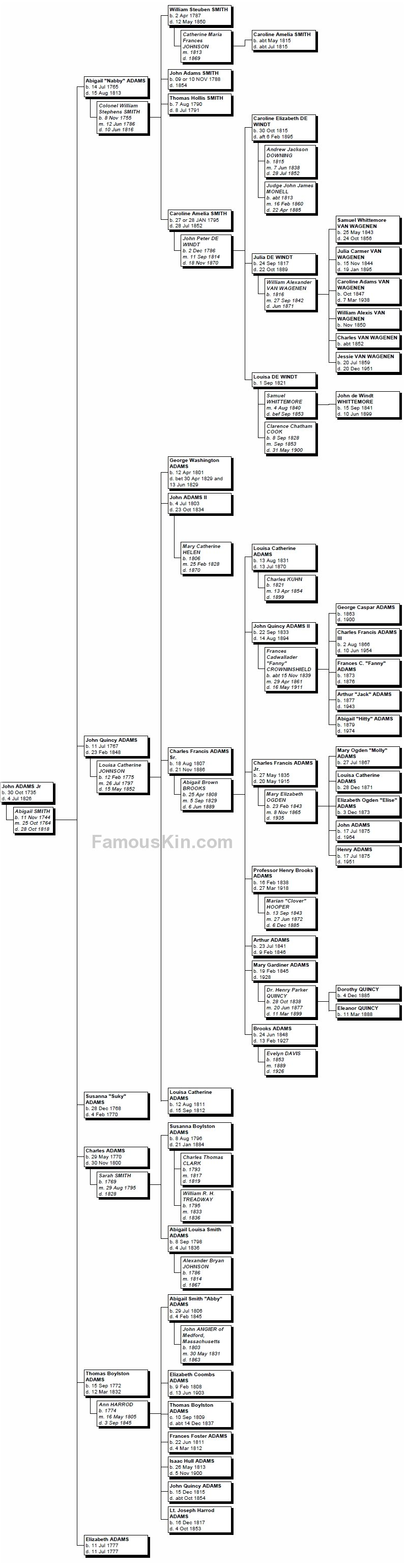 John Adams Descendants Chart