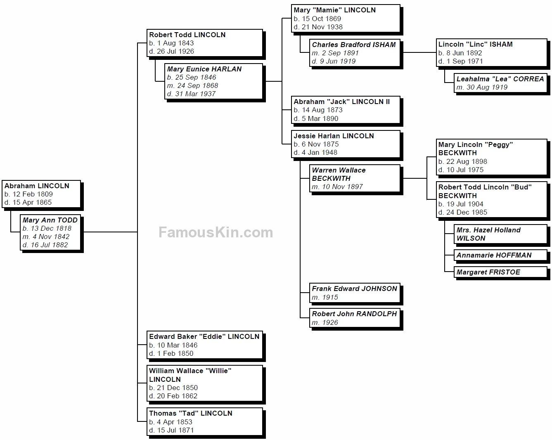 abraham lincoln genealogy descendants chart